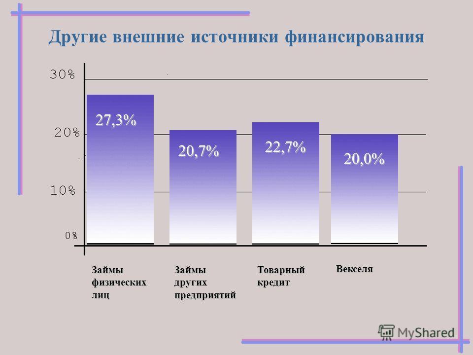 Другие внешние источники финансирования Займы физических лиц 27,3% Векселя 20,0% Займы других предприятий 20,7% Товарный кредит 22,7%