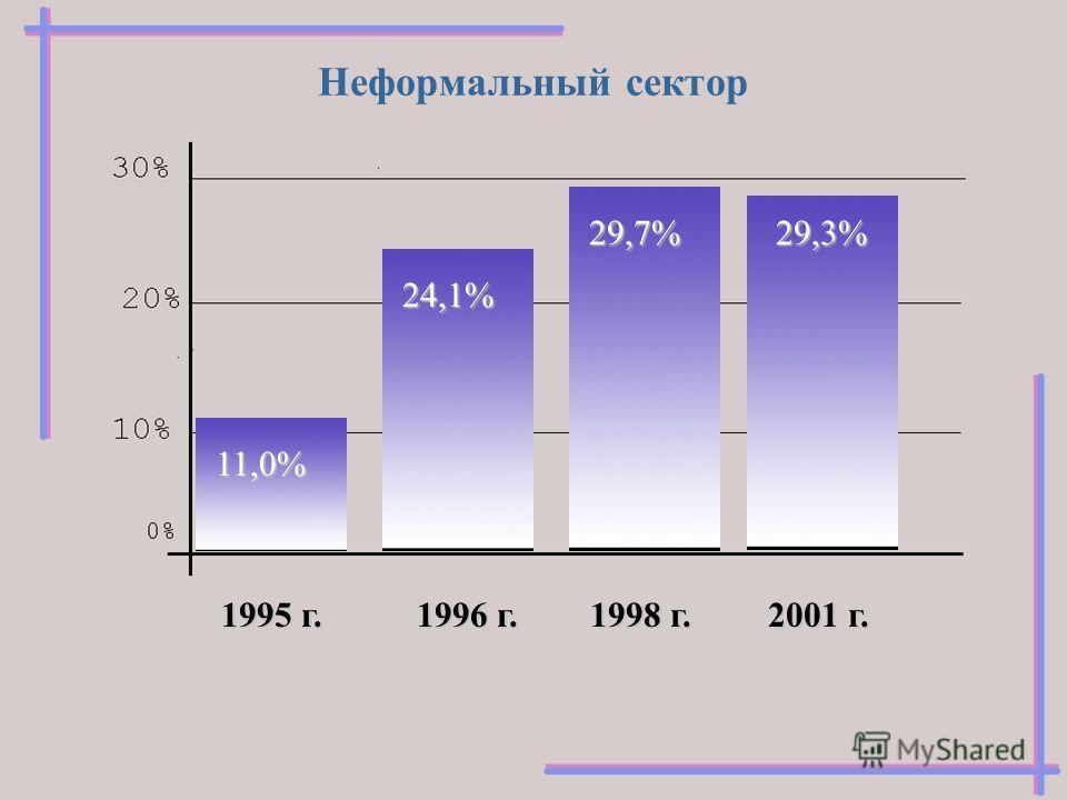 Неформальный сектор 1995 г. 11,0% 2001 г. 29,3% 1996 г. 24,1% 1998 г. 29,7%