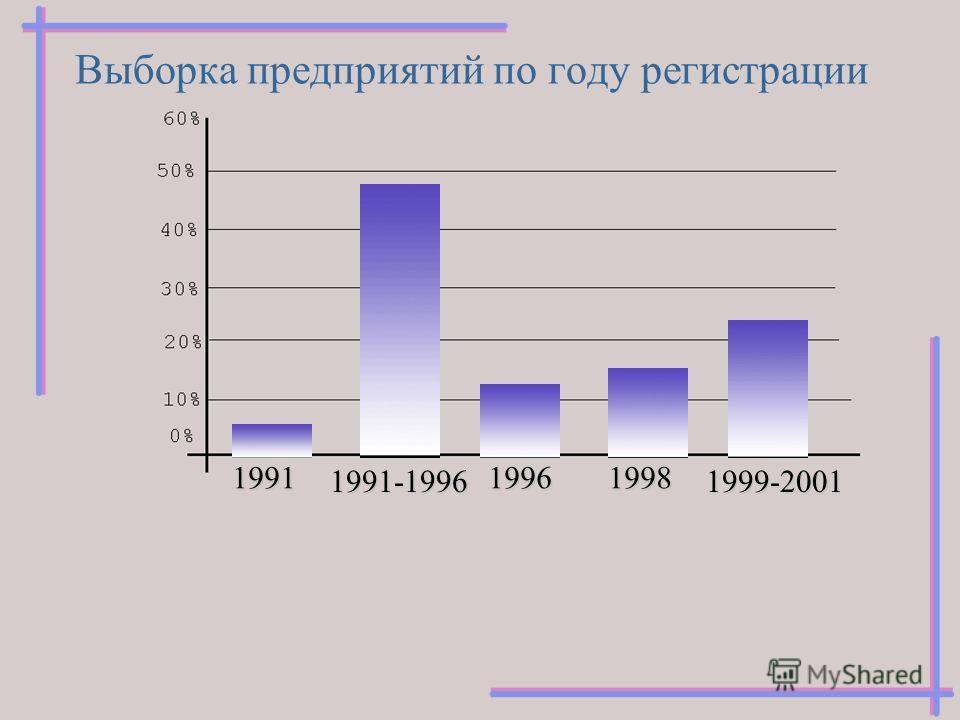 Выборка предприятий по году регистрации 1991 1996 1998 1991-1996 1999-2001