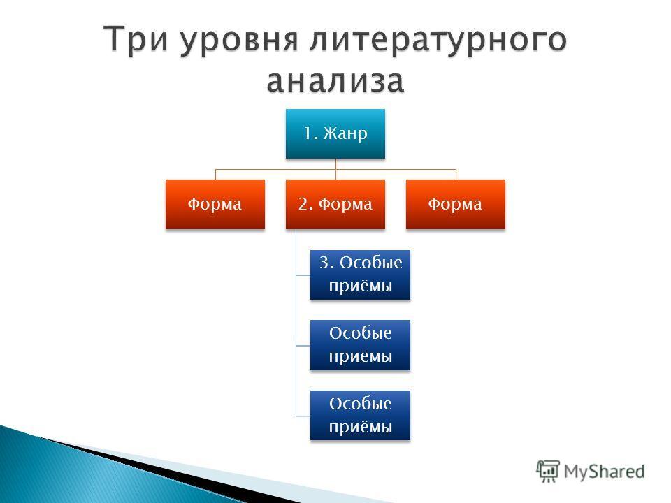 1. Жанр Форма2. Форма 3. Особые приёмы Особые приёмы Форма