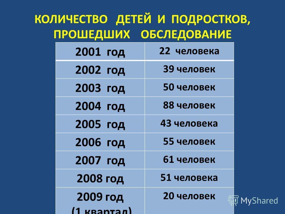 КОЛИЧЕСТВО ДЕТЕЙ И ПОДРОСТКОВ, ПРОШЕДШИХ ОБСЛЕДОВАНИЕ 2001 год 22 человека 2002 год 39 человек 2003 год 50 человек 2004 год 88 человек 2005 год 43 человека 2006 год 55 человек 2007 год 61 человек 2008 год 51 человека 2009 год (1 квартал) 20 человек