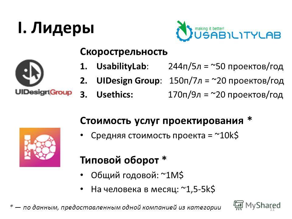 I. Лидеры Скорострельность 1.UsabilityLab: 244п/5л = ~50 проектов/год 2.UIDesign Group: 150п/7л = ~20 проектов/год 3.Usethics: 170п/9л = ~20 проектов/год Стоимость услуг проектирования * Средняя стоимость проекта = ~10k$ Типовой оборот * Общий годово