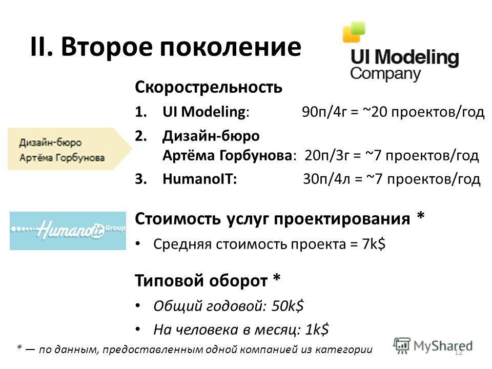 II. Второе поколение Скорострельность 1.UI Modeling: 90п/4г = ~20 проектов/год 2.Дизайн-бюро Артёма Горбунова: 20п/3г = ~7 проектов/год 3.HumanoIT: 30п/4л = ~7 проектов/год Стоимость услуг проектирования * Средняя стоимость проекта = 7k$ Типовой обор