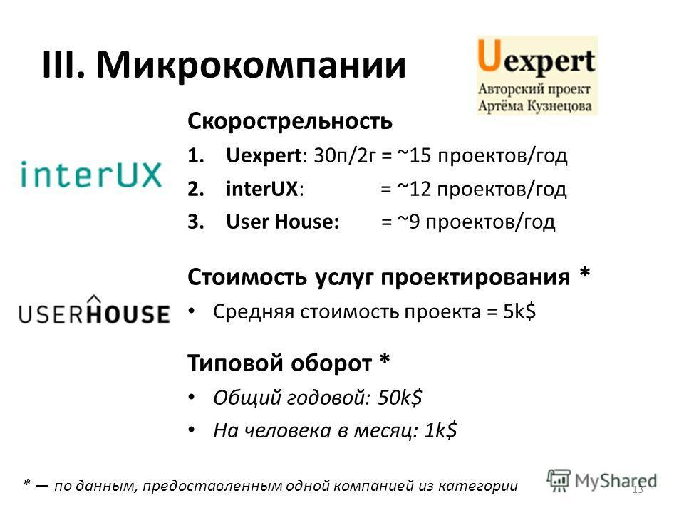 III. Микрокомпании Скорострельность 1.Uexpert: 30п/2г = ~15 проектов/год 2.interUX: = ~12 проектов/год 3.User House: = ~9 проектов/год Стоимость услуг проектирования * Средняя стоимость проекта = 5k$ Типовой оборот * Общий годовой: 50k$ На человека в
