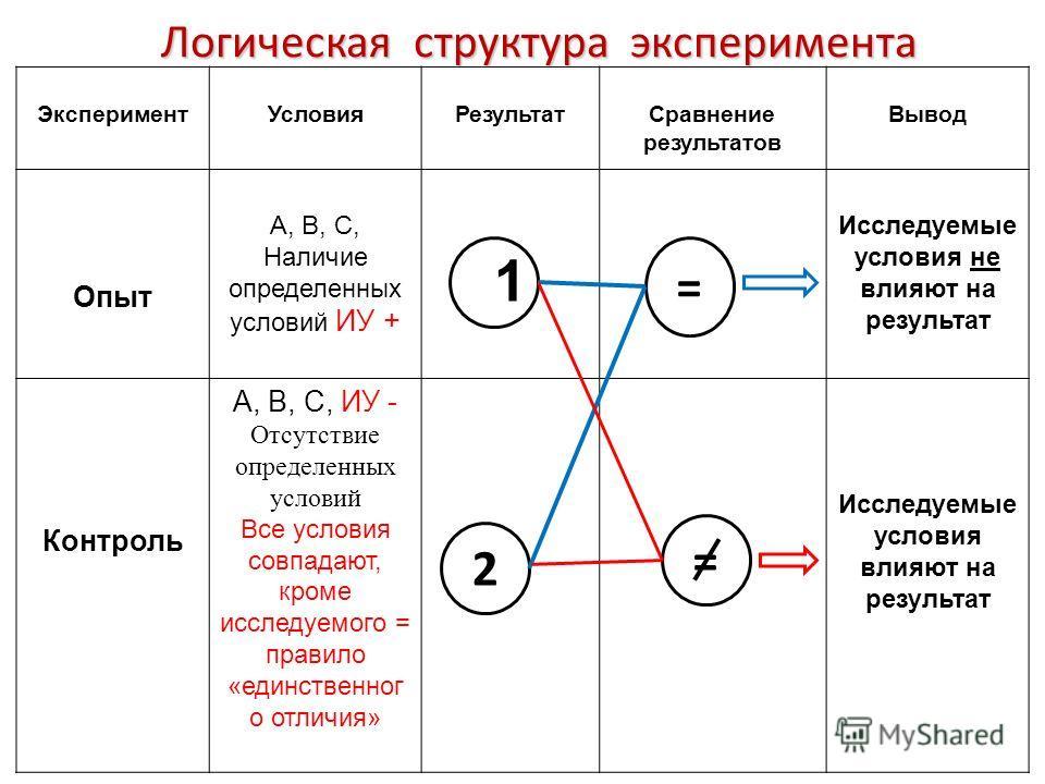 Логическая структура эксперимента ЭкспериментУсловияРезультатСравнение результатов Вывод Опыт А, В, С, Наличие определенных условий ИУ + 1 Исследуемые условия не влияют на результат Контроль А, В, С, ИУ - Отсутствие определенных условий Все условия с