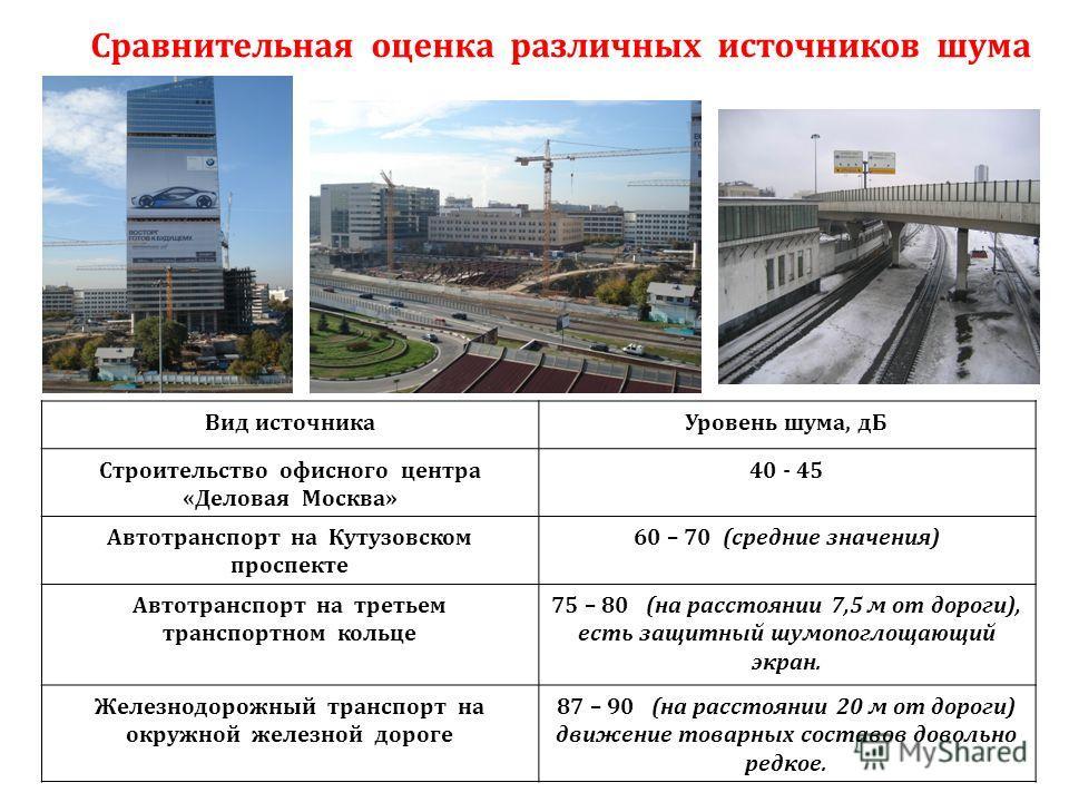 Вид источникаУровень шума, дБ Строительство офисного центра «Деловая Москва» 40 - 45 Автотранспорт на Кутузовском проспекте 60 – 70 (средние значения) Автотранспорт на третьем транспортном кольце 75 – 80 (на расстоянии 7,5 м от дороги), есть защитный