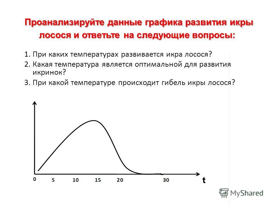 Проанализируйте данные графика развития икры лосося и ответьте на следующие вопросы: 1. При каких температурах развивается икра лосося? 2. Какая температура является оптимальной для развития икринок? 3. При какой температуре происходит гибель икры ло