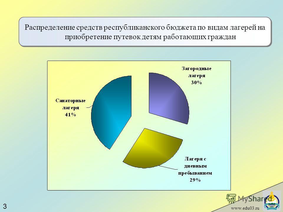 www.edu03.ru Распределение средств республиканского бюджета по видам лагерей на приобретение путевок детям работающих граждан 3