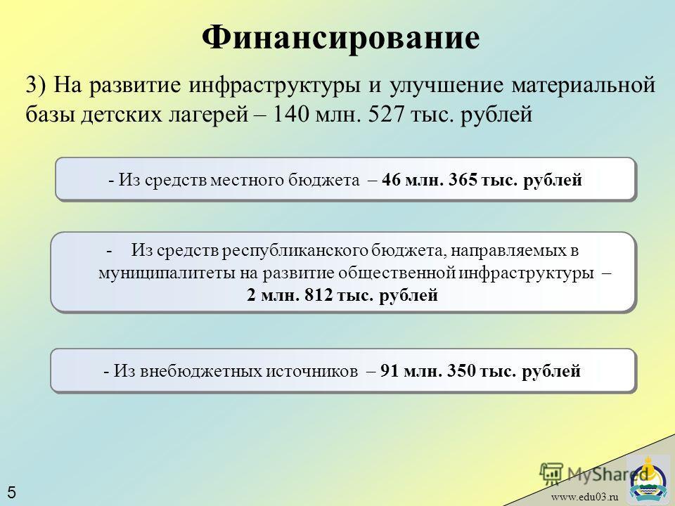 Финансирование www.edu03.ru 3) На развитие инфраструктуры и улучшение материальной базы детских лагерей – 140 млн. 527 тыс. рублей - Из средств местного бюджета – 46 млн. 365 тыс. рублей -Из средств республиканского бюджета, направляемых в муниципали