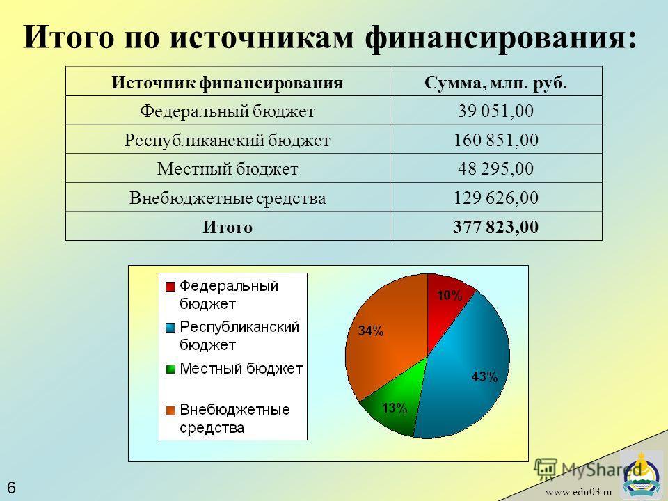 www.edu03.ru Итого по источникам финансирования: Источник финансированияСумма, млн. руб. Федеральный бюджет39 051,00 Республиканский бюджет160 851,00 Местный бюджет48 295,00 Внебюджетные средства129 626,00 Итого377 823,00 6