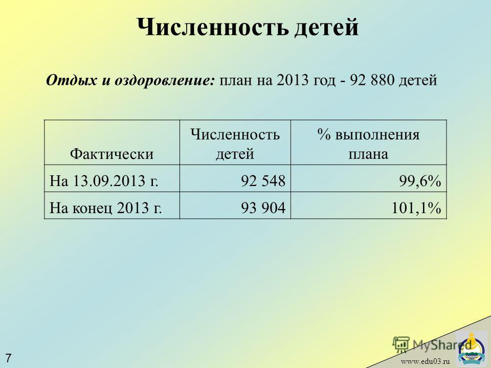 Численность детей www.edu03.ru Отдых и оздоровление: план на 2013 год - 92 880 детей Фактически Численность детей % выполнения плана На 13.09.2013 г.92 54899,6% На конец 2013 г.93 904101,1% 7