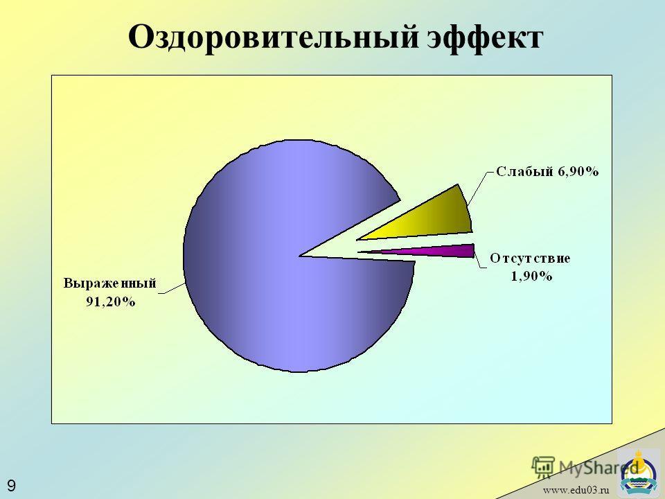 Оздоровительный эффект www.edu03.ru 9