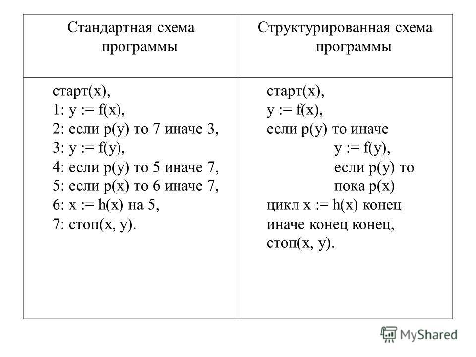 Стандартная схема программы Структурированная схема программы старт(х), 1: y := f(x), 2: если p(y) то 7 иначе 3, 3: y := f(y), 4: если p(y) то 5 иначе 7, 5: если p(x) то 6 иначе 7, 6: x := h(x) на 5, 7: стоп(х, y). старт(х), y := f(x), если p(y) то и