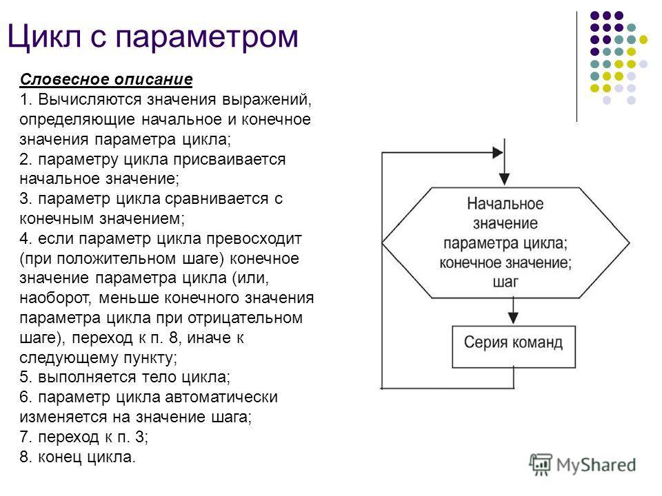 Цикл с параметром Словесное описание 1. Вычисляются значения выражений, определяющие начальное и конечное значения параметра цикла; 2. параметру цикла присваивается начальное значение; 3. параметр цикла сравнивается с конечным значением; 4. если пара
