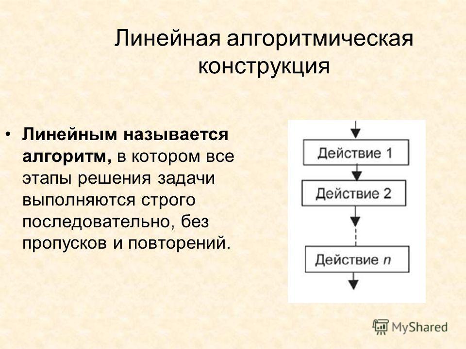Линейная алгоритмическая конструкция Линейным называется алгоритм, в котором все этапы решения задачи выполняются строго последовательно, без пропусков и повторений.