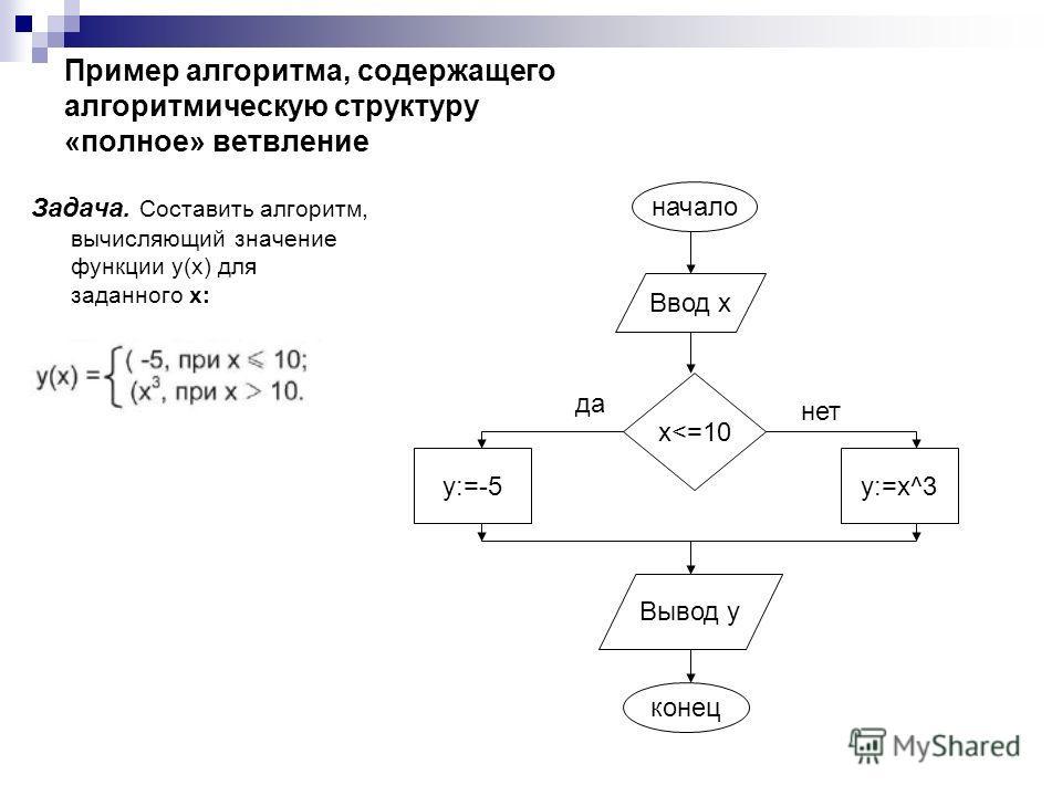 Пример алгоритма, содержащего алгоритмическую структуру «полное» ветвление Задача. Составить алгоритм, вычисляющий значение функции у(х) для заданного х: начало Ввод х x