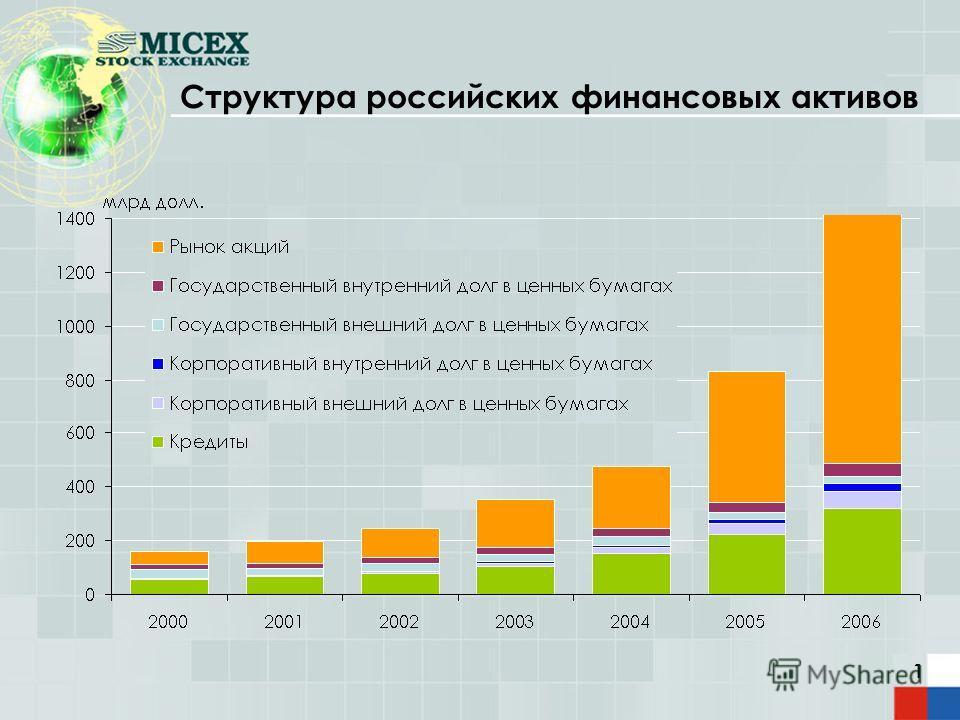 1 Структура российских финансовых активов