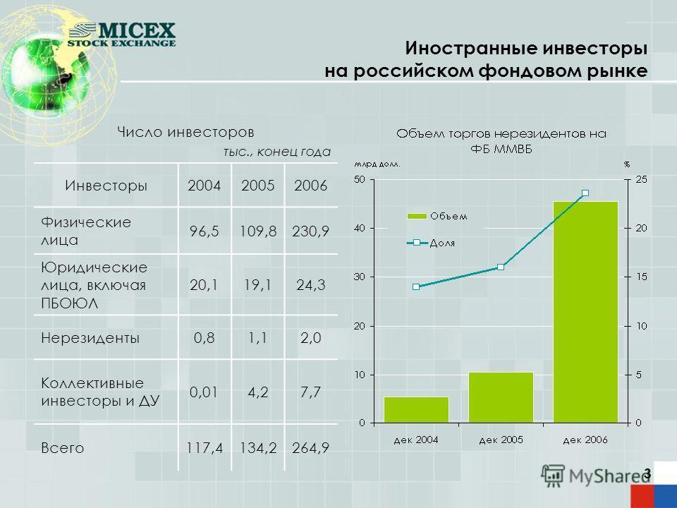 3 Иностранные инвесторы на российском фондовом рынке Число инвесторов тыс., конец года Инвесторы200420052006 Физические лица 96,5109,8230,9 Юридические лица, включая ПБОЮЛ 20,119,124,3 Нерезиденты0,81,12,0 Коллективные инвесторы и ДУ 0,014,27,7 Всего