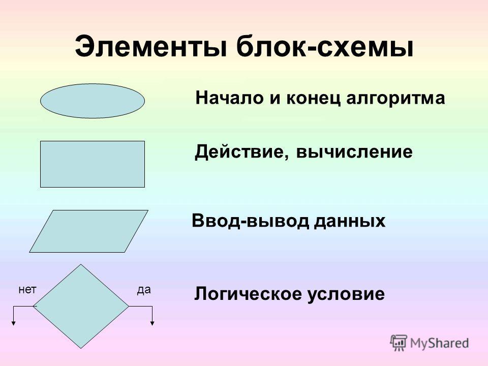 Результативность (или конечность) Выполнение алгоритма должно приводить к результату за конечное число шагов