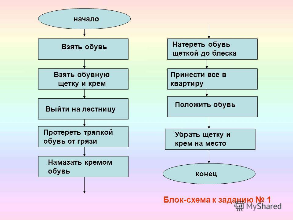 Линейные алгоритмы состоят из команд, которые выполняются последовательно. Например, при решении задачи сварить борщ - все действия выполняются одно за другим. Они как бы выстраиваются в одну линию. Отсюда и название – линейный.