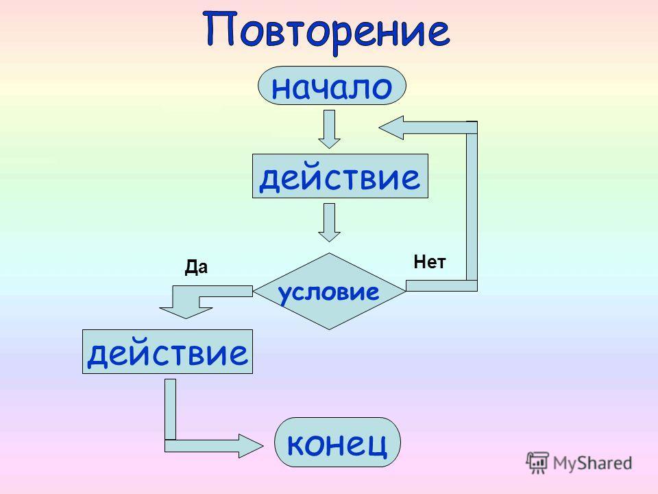 Циклический алгоритм предполагает наличие действий, выполняющихся многократно. Например, алгоритм рыбной ловли – отдельные действия в алгоритме будут повторяться.