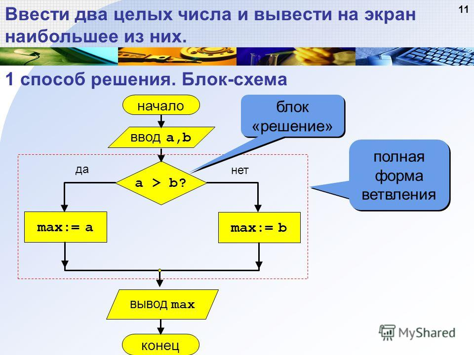 Блок-схема начало max:= a ввод