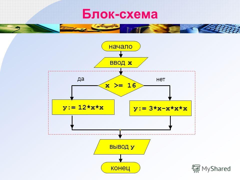 Блок-схема начало у:= 12*х*х ввод х х >= 16 у:= 3*х-х*х*х конец да нет вывод у