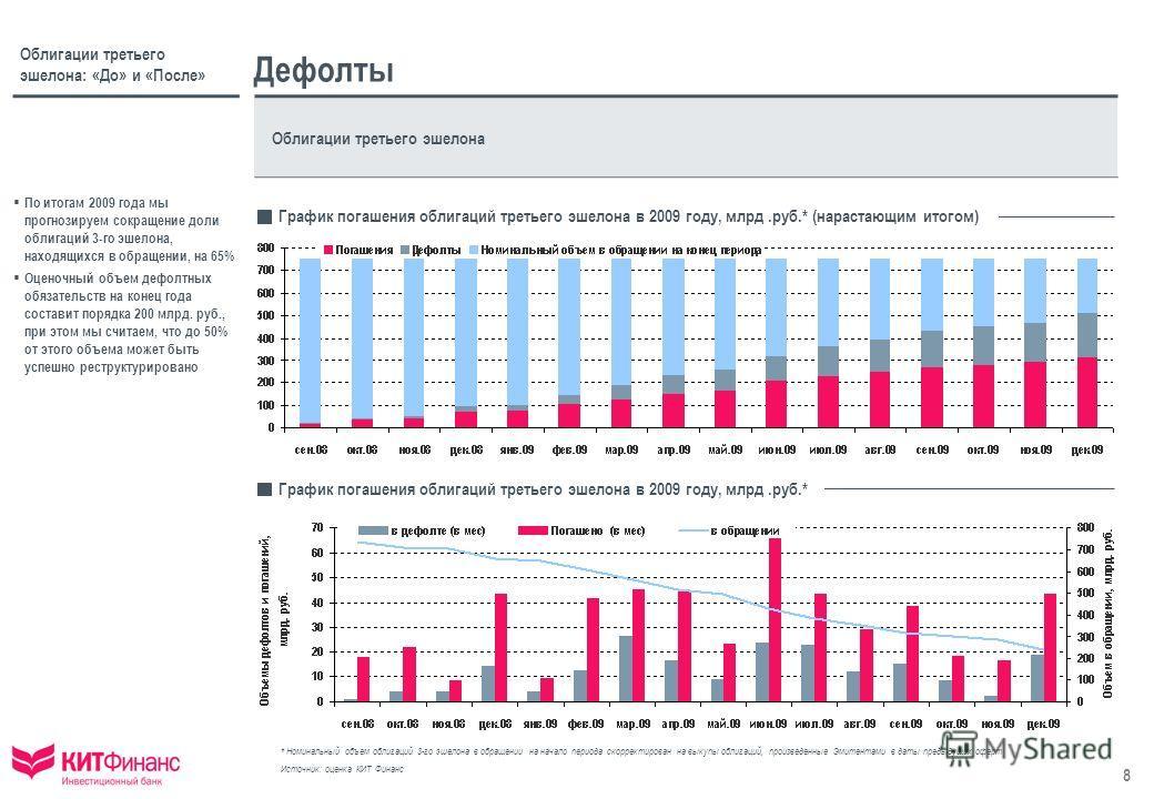 8 Облигации третьего эшелона: «До» и «После» Дефолты Облигации третьего эшелона По итогам 2009 года мы прогнозируем сокращение доли облигаций 3-го эшелона, находящихся в обращении, на 65% Оценочный объем дефолтных обязательств на конец года составит