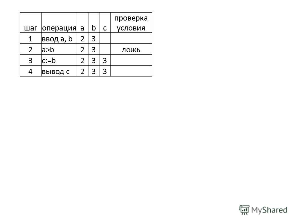 шагоперацияabc проверка условия 1ввод a, b23 2 3 4 шагоперацияabc проверка условия 1ввод a, b23 2a>b23ложь 3c:=b233 4вывод с233