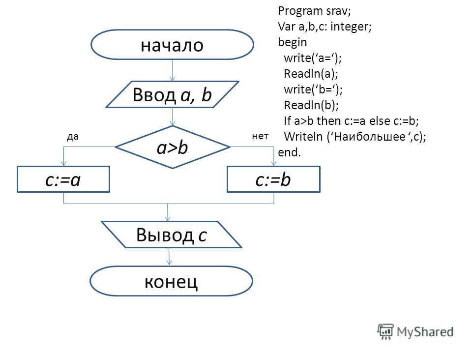 начало Ввод a, b a>b c:=ac:=b Вывод с конец да нет Program srav; Var a,b,c: integer; begin write(a=); Readln(a); write(b=); Readln(b); If a>b then c:=a else c:=b; Writeln (Наибольшее,c); end.
