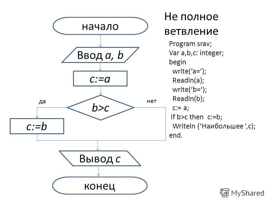 начало Ввод a, b b>c c:=b Вывод с конец да нет c:=a Не полное ветвление Program srav; Var a,b,c: integer; begin write(a=); Readln(a); write(b=); Readln(b); c:= a; If b>c then c:=b; Writeln (Наибольшее,c); end.
