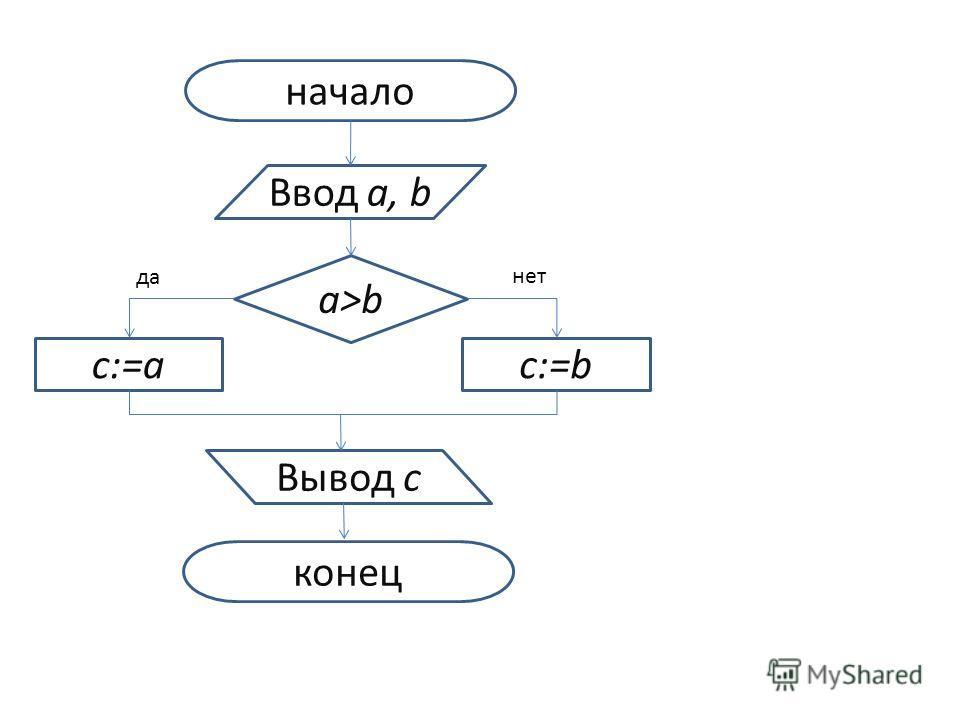 начало Ввод a, b a>b c:=ac:=b Вывод с конец да нет