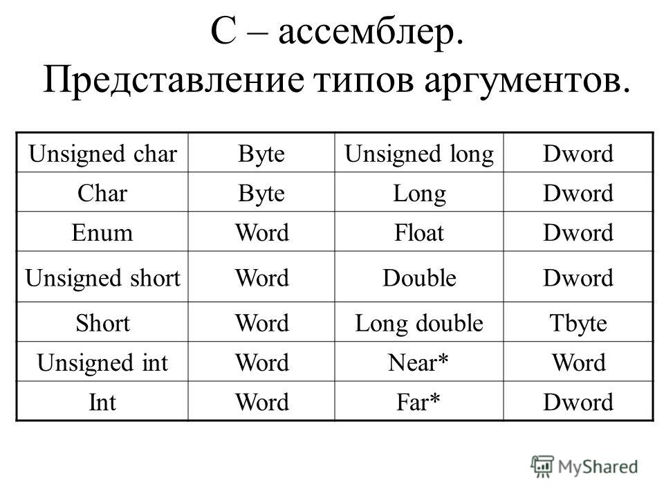 C – ассемблер. Представление типов аргументов. Unsigned charByteUnsigned longDword CharByteLongDword EnumWordFloatDword Unsigned shortWordDoubleDword ShortWordLong doubleTbyte Unsigned intWordNear*Word IntWordFar*Dword