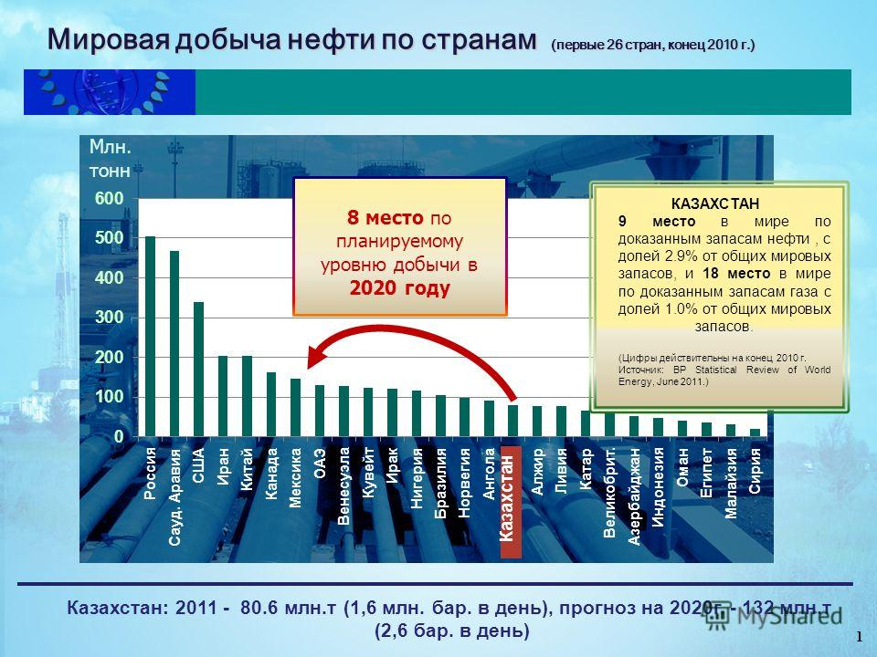 Мировая добыча нефти по странам (первые 26 стран, конец 2010 г.) Казахстан КАЗАХСТАН 9 место в мире по доказанным запасам нефти, с долей 2.9% от общих мировых запасов, и 18 место в мире по доказанным запасам газа с долей 1.0% от общих мировых запасов