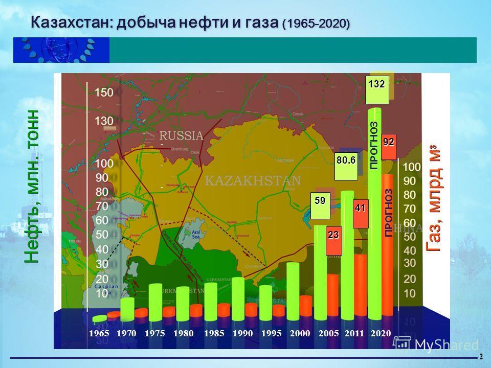 Казахстан: добыча нефти и газа (1965-2020) Нефть, млн. тонн 1965 1970 1975 1980 1985 1990 1995 2000 2005 2011 2020 ПРОГНОЗ 5959 132132 80.6 Газ, млрд м 3 ПРОГНОЗ 23 92 41 2