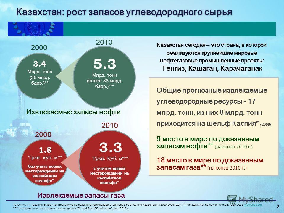 2000 3.4 Млрд. тонн (25 млрд. барр.)** 5.3 Млрд. тонн (более 38 млрд. барр.)*** 2010 2000 1.8 Трлн. куб. м** 3.3 Трлн. Куб. м*** 2010 с учетом новых месторождений на каспийском шельфе* Извлекаемые запасы нефти Извлекаемые запасы газа Казахстан сегодн