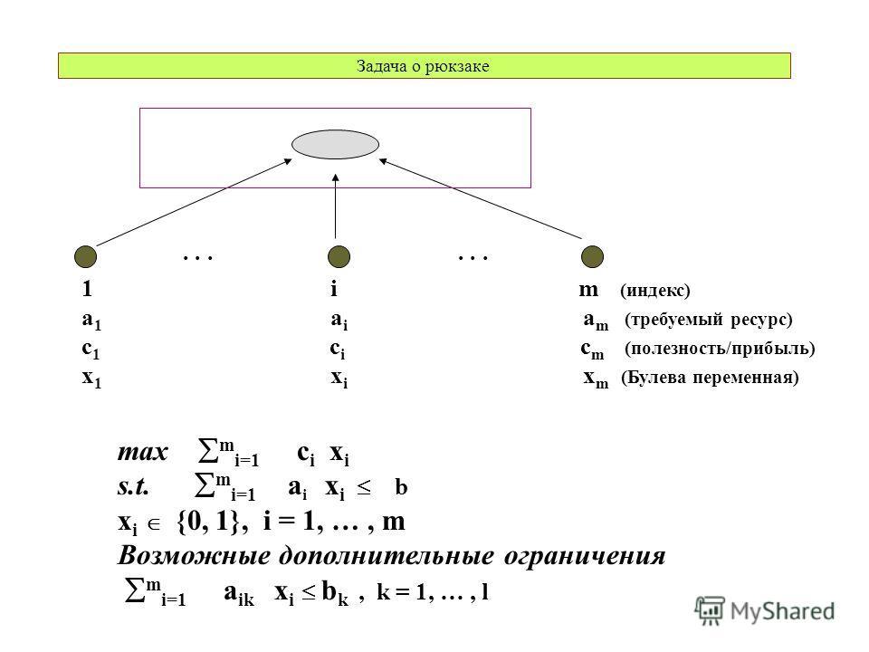 Задача о рюкзаке max m i=1 c i x i s.t. m i=1 a i x i b x i {0, 1}, i = 1, …, m Возможные дополнительные ограничения m i=1 a ik x i b k, k = 1, …, l... 1 i m (индекс) a 1 a i a m (требуемый ресурс) c 1 c i c m (полезность/прибыль) x 1 x i x m (Булева