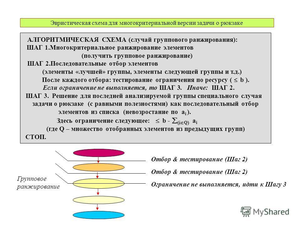 Эвристическая схема для многокритериальной версии задачи о рюкзаке АЛГОРИТМИЧЕСКАЯ СХЕМА (случай группового ранжирования): ШАГ 1.Многокритериальное ранжирование элементов (получить групповое ранжирование) ШАГ 2.Последовательные отбор элементов (элеме