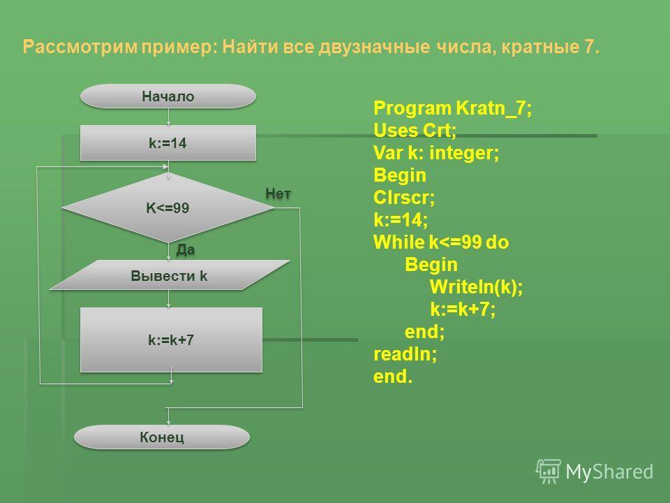 Рассмотрим пример: Найти все двузначные числа, кратные 7. Начало Конец k:=14 K