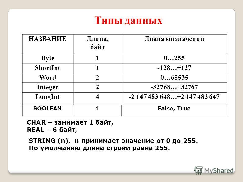 НАЗВАНИЕДлина, байт Диапазон значений Byte10…255 ShortInt1-128…+127 Word20…65535 Integer2-32768…+32767 LongInt4-2 147 483 648…+2 147 483 647 BOOLEAN1False, True CHAR – занимает 1 байт, REAL – 6 байт, STRING (n), n принимает значение от 0 до 255. По у
