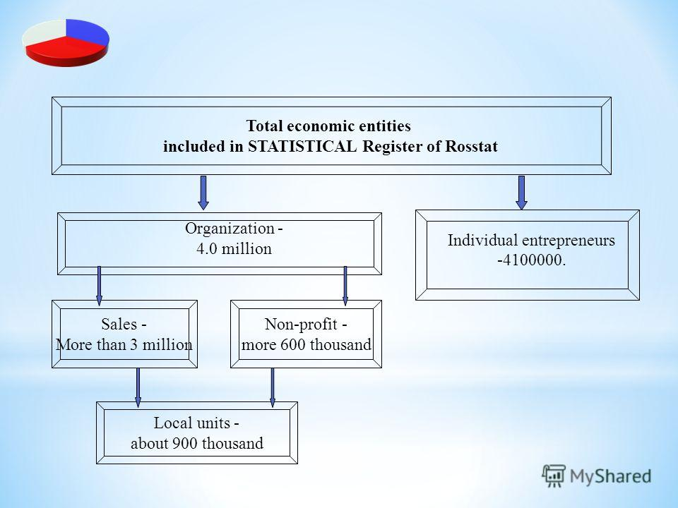 Total economic entities included in STATISTICAL Register of Rosstat Sales - More than 3 million Non-profit - more 600 thousand Organization - 4.0 million Local units - about 900 thousand Individual entrepreneurs -4100000.