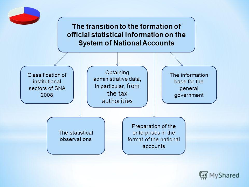 Classification of institutional sectors of SNA 2008 Obtaining administrative data, in particular, from the tax authorities The information base for the general government The statistical observations Preparation of the enterprises in the format of th