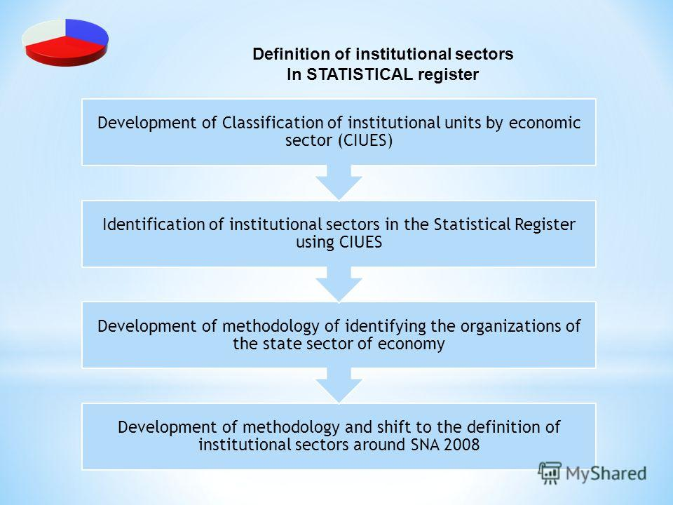 Definition of institutional sectors In STATISTICAL register Development of methodology and shift to the definition of institutional sectors around SNA 2008 Development of methodology of identifying the organizations of the state sector of economy Ide