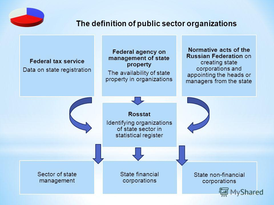 The definition of public sector organizations Federal tax service Data on state registration Federal agency on management of state property The availability of state property in organizations Normative acts of the Russian Federation on creating state