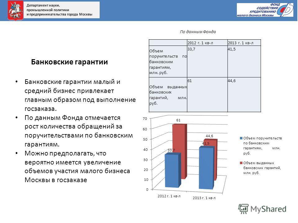 2012 г. 1 кв-л2013 г. 1 кв-л Объем поручительств по банковским гарантиям, млн. руб. 33,741,5 Объем выданных банковских гарантий, млн. руб. 6144,6 Банковские гарантии малый и средний бизнес привлекает главным образом под выполнение госзаказа. По данны