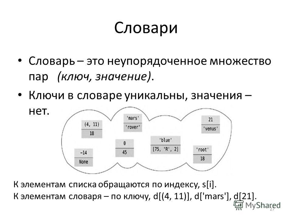 Словари Словарь – это неупорядоченное множество пар (ключ, значение). Ключи в словаре уникальны, значения – нет. 27 К элементам списка обращаются по индексу, s[i]. К элементам словаря – по ключу, d[(4, 11)], d['mars'], d[21].