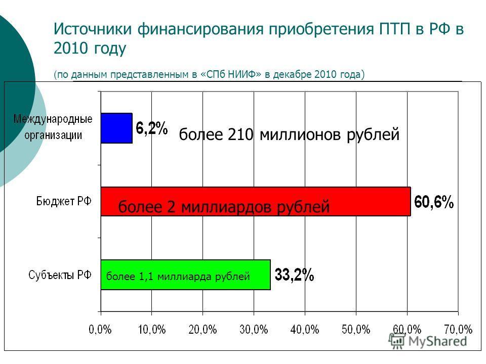 Источники финансирования приобретения ПТП в РФ в 2010 году ( по данным представленным в «СПб НИИФ» в декабре 2010 года) более 1,1 миллиарда рублей более 2 миллиардов рублей более 210 миллионов рублей