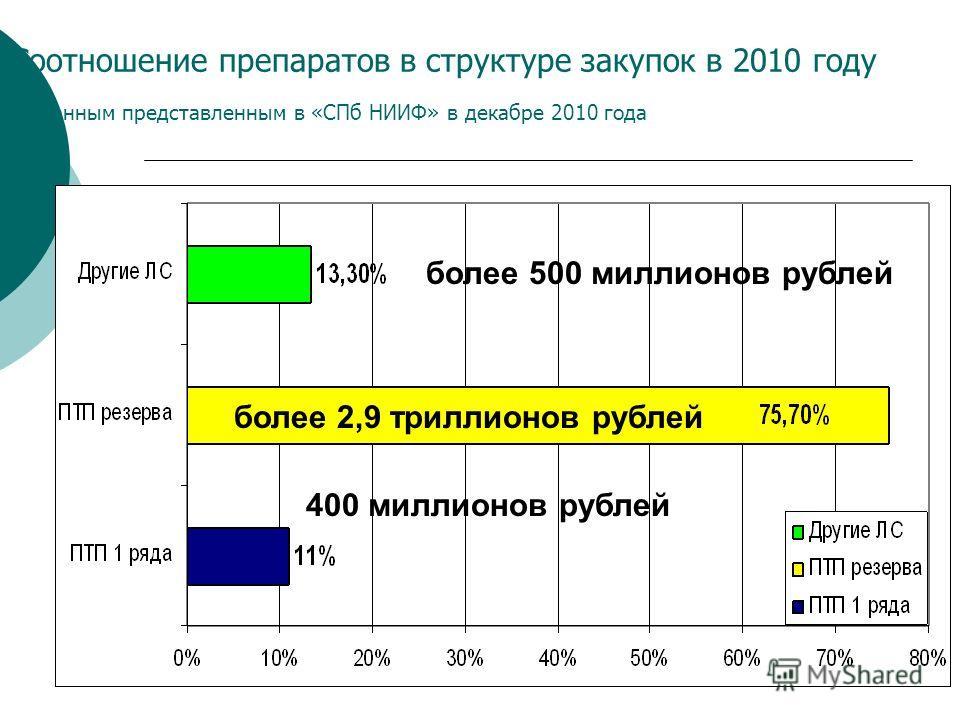 Соотношение препаратов в структуре закупок в 2010 году по данным представленным в «СПб НИИФ» в декабре 2010 года более 500 миллионов рублей 400 миллионов рублей более 2,9 триллионов рублей