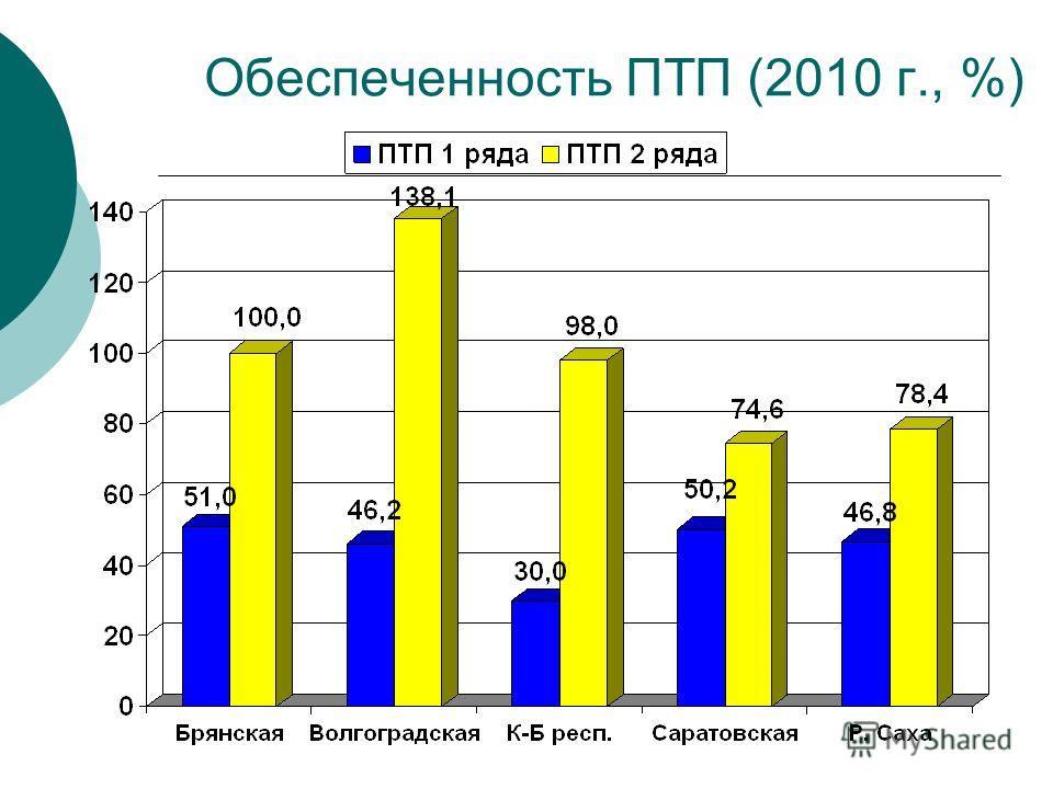 Обеспеченность ПТП (2010 г., %)