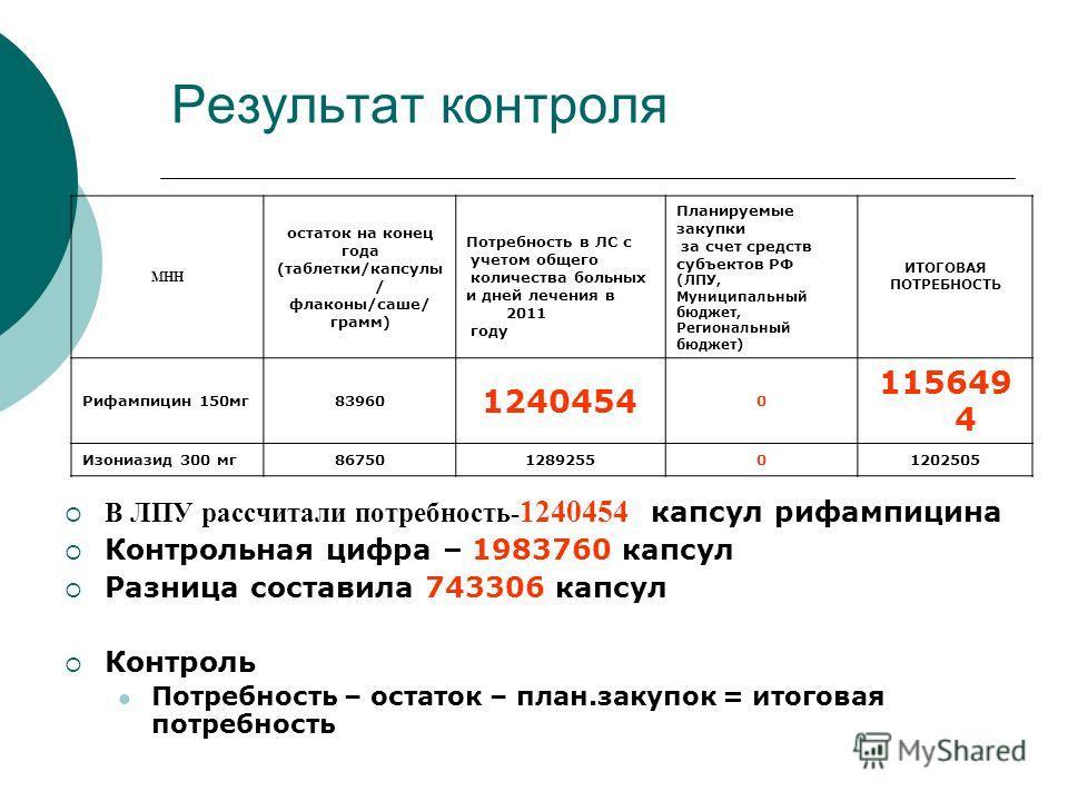 Результат контроля МНН остаток на конец года (таблетки/капсулы / флаконы/саше/ грамм) Потребность в ЛС с учетом общего количества больных и дней лечения в 2011 году Планируемые закупки за счет средств субъектов РФ (ЛПУ, Муниципальный бюджет, Регионал
